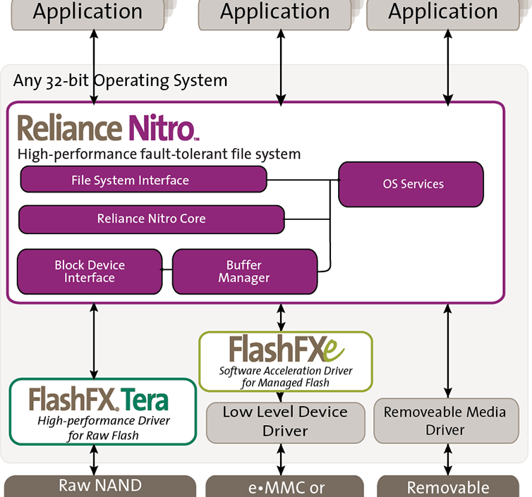Support power down protection and fast start file system Reliance Nitro