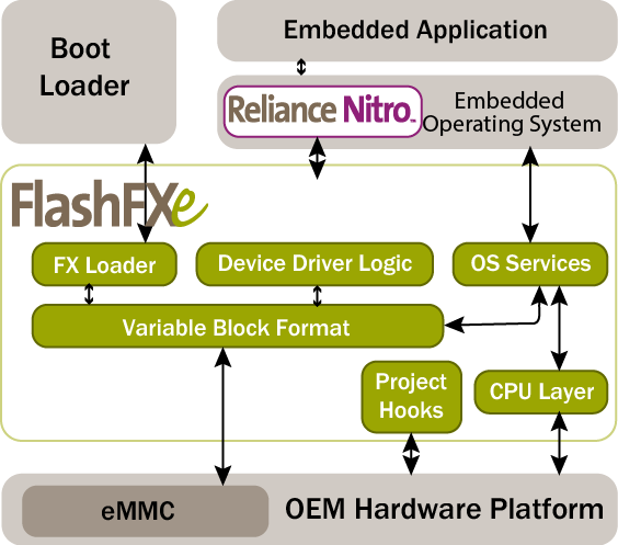 FlashFXe is the only EMMC software accelerator for the Linux operating system