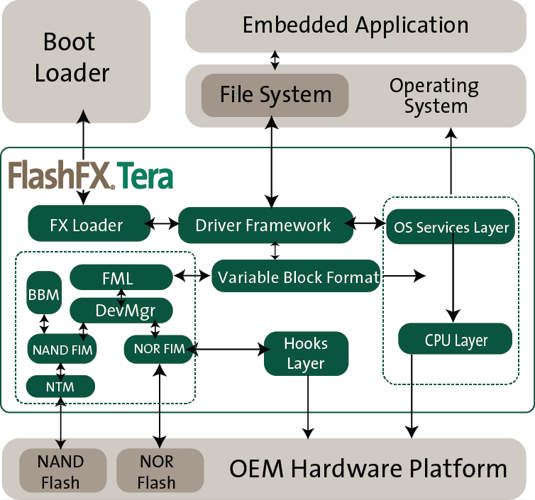FlashFX Tera flash intelligent management software